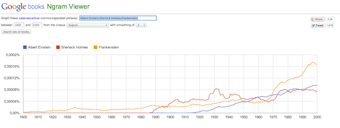 Google Books Ngram Viewer Screenshot