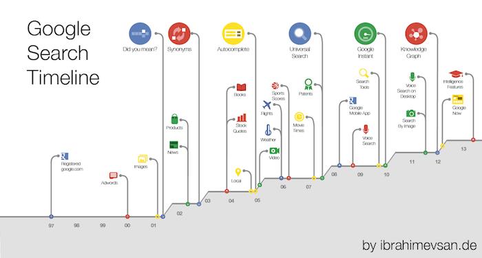 Google Search Timeline von Ibrahim Evsan